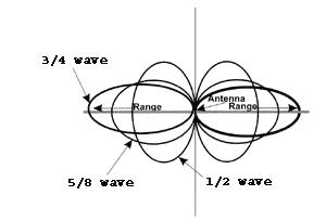 Radiation pattern - comparison of various atenna types
